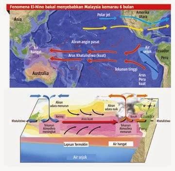 Fenomena El Nino Malaysia dilanda Musim Kemarau Berpanjangan