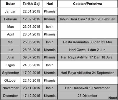 Tarikh Gaji Bulanan Tahun 2015 Kakitangan Awam Malaysia